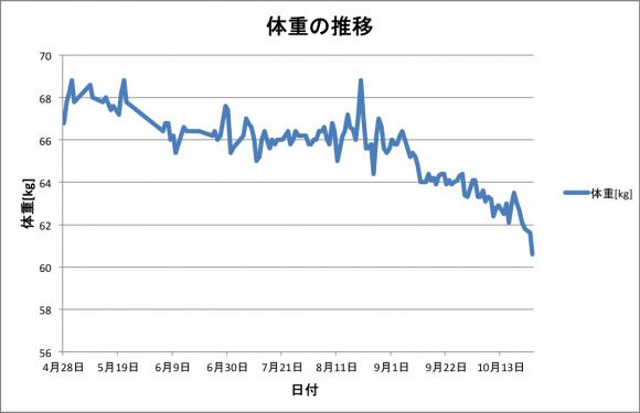 AKIの体重グラフ